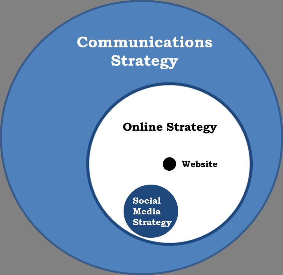 new communication strategy
